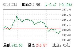 沪市B股指数