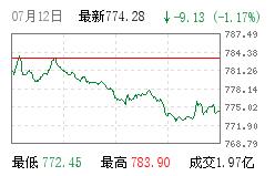 深市B股指数
